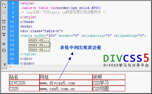 对td设置边框后,中间出现双边框样式 案例截图